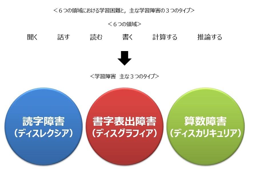 学習障害、主な3つの種類