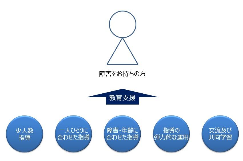 特別支援学級における教育システム概要
