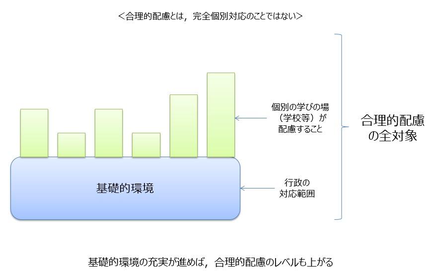 合理的配慮と基礎的環境整備の関係