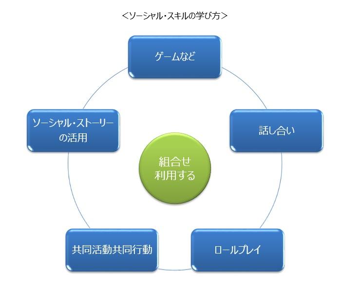 SST(ソーシャル・スキル・トレーニング)の例