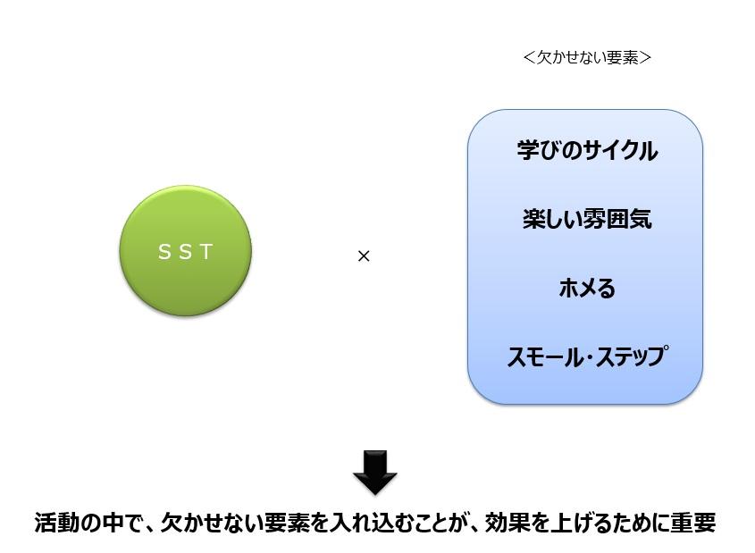 SST(ソーシャル・スキル・トレーニング)を効果的なものにするためのポイント
