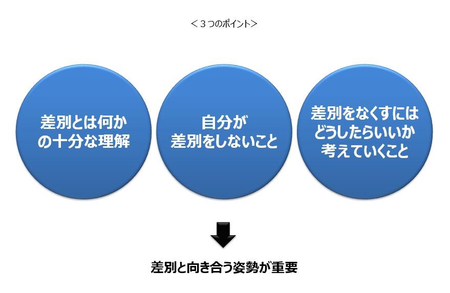 障害のある方への差別への向き合い方、その3つのポイント