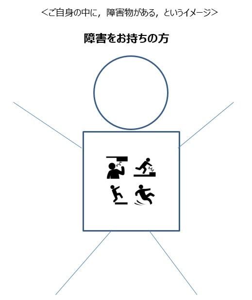 「障害保持者」という表現のイメージ