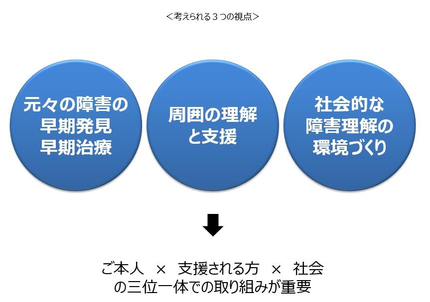 二次障害、防止のための3つのポイント