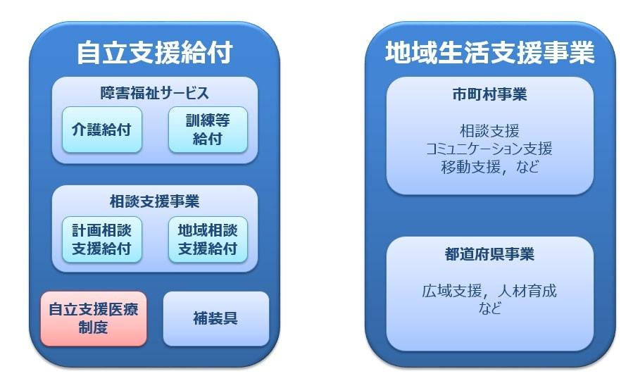 支援の範囲と制度