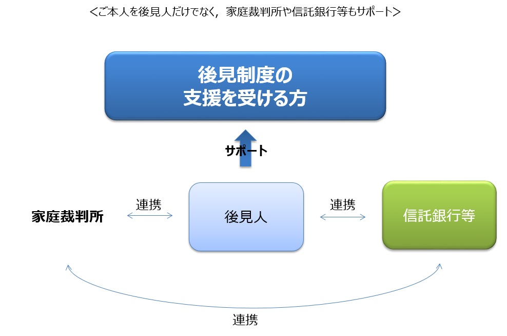 後見制度支援信託の全体イメージ