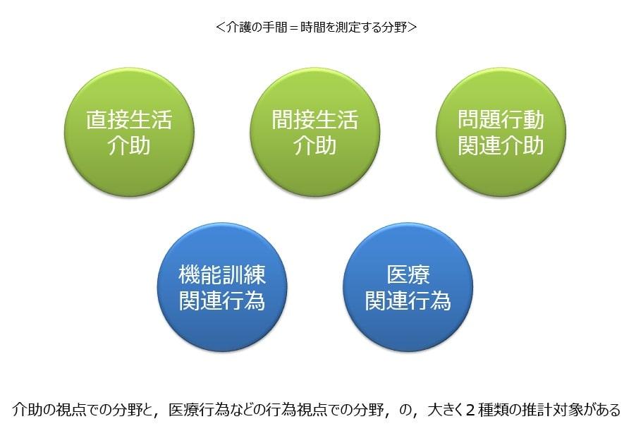 「介護の手間」、推計対象となる5つの分野