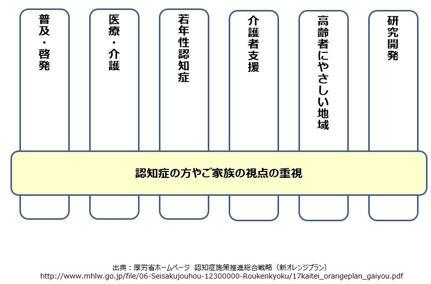 認知症施策推進総合戦略の7つの柱