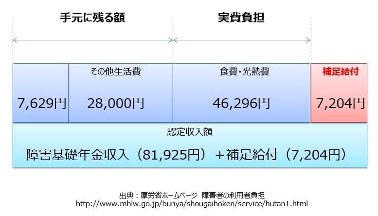 20歳以上入所者の補足給付