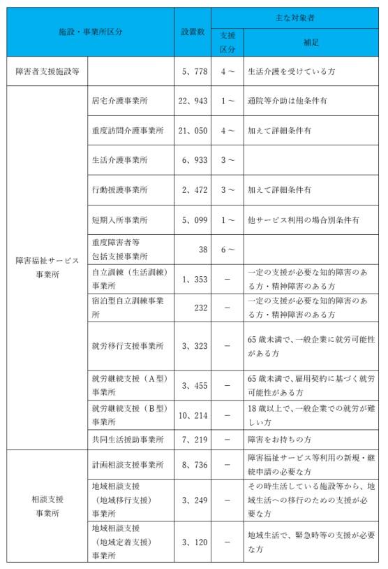 施設・事業所種類別の全国での設置数と主な対象者