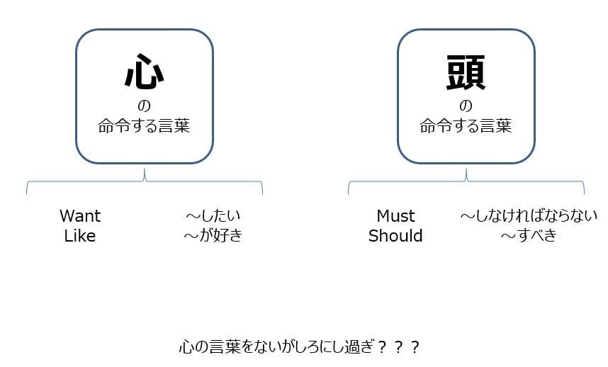自分を命令する2種類の言葉