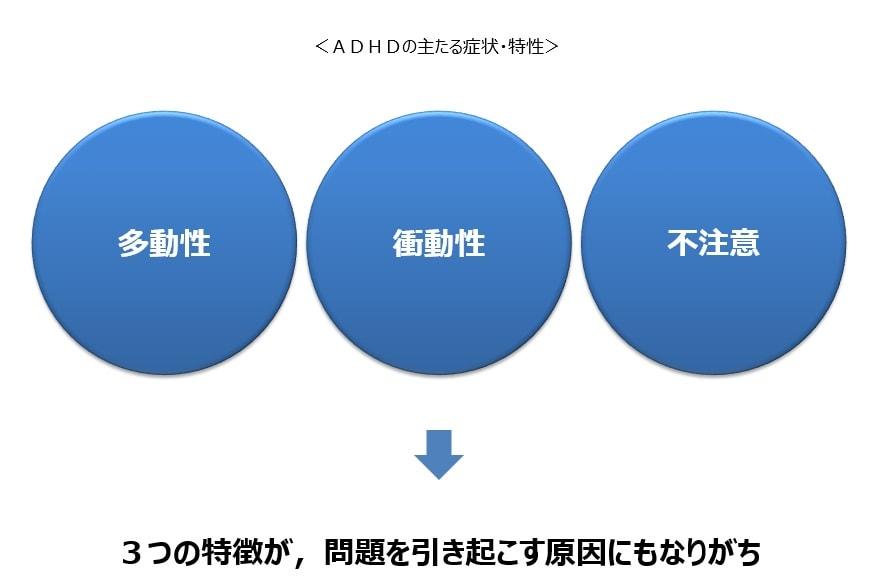 ADHDの3つの特性