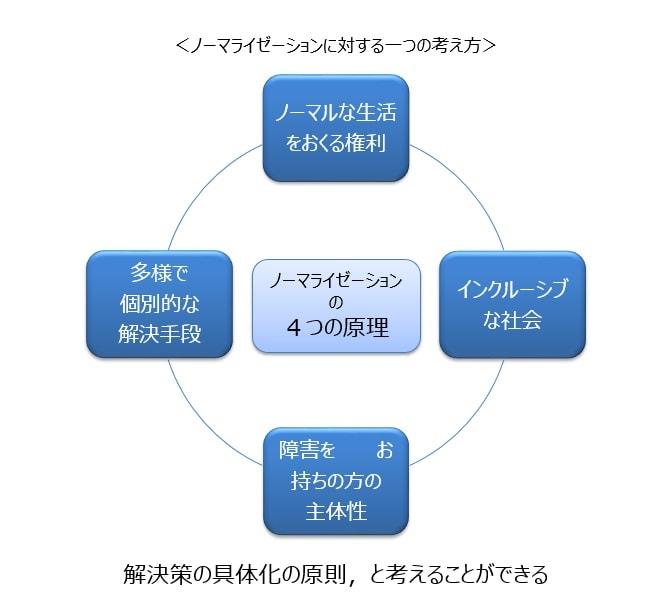ノーマライゼーションの4つの原則