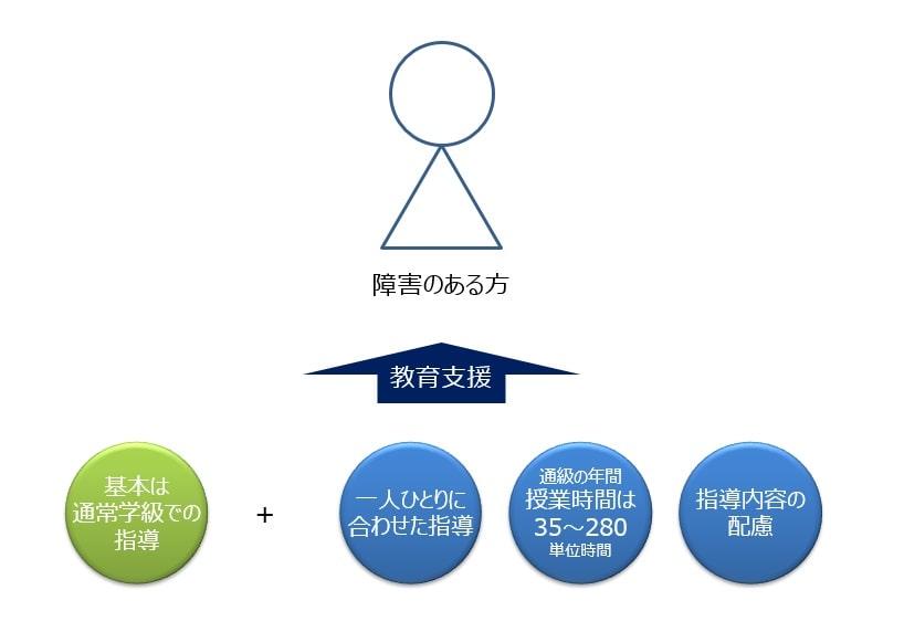 通級指導教室における教育システム概要