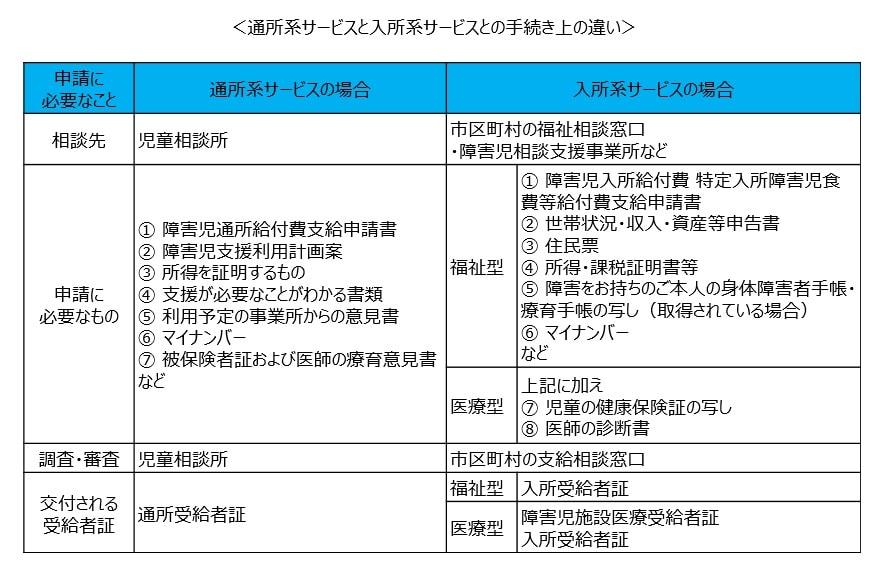 入所受給者証の取得手続き ~通所通所受給者証の取得手続きとの違い