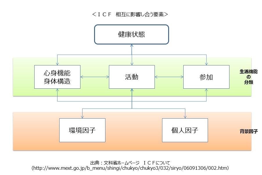 ICFの生活機能モデル