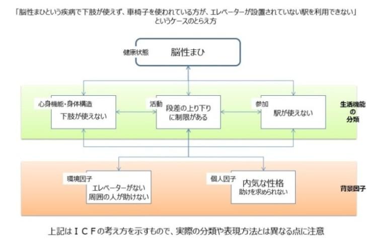 ICFの活用方法例