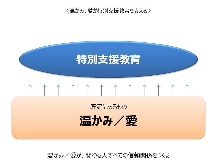 特別支援教育の底流にあるもの ~ 岡山大学での学びを例に