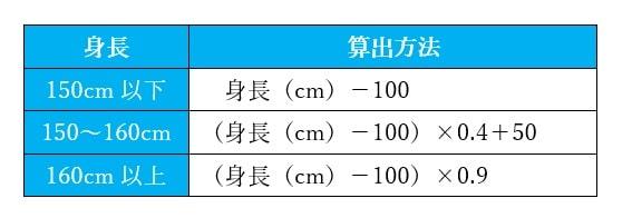 平田法 標準体重