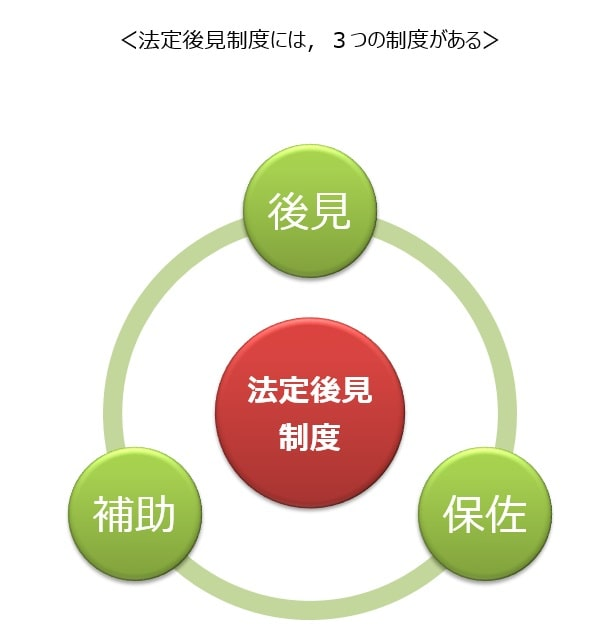 法定後見制度の3つの制度