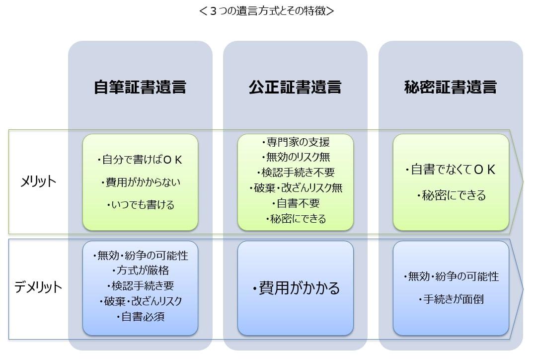 3つの遺言方式の主なメリット・デメリット