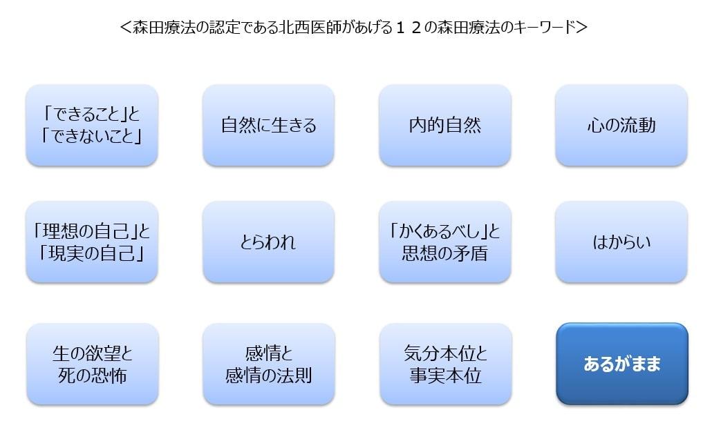 森田療法のキーワード