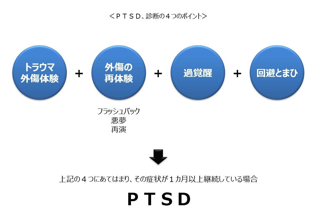 PTSDの診断基準
