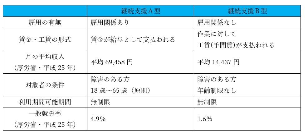 就労継続支援A型と就労継続支援B型との比較
