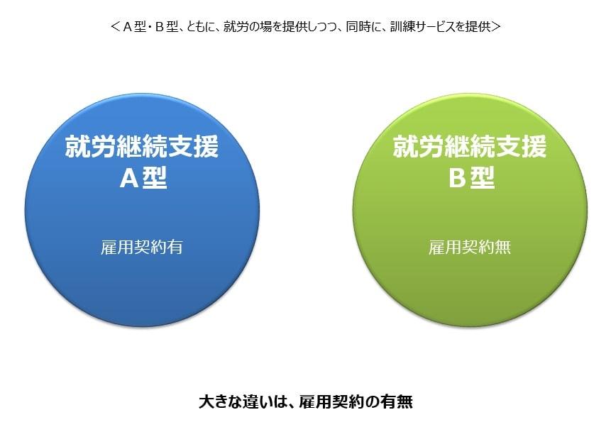 就労継続支援の2つのサービス