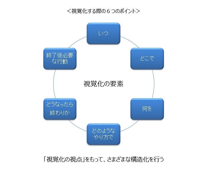 構造化の基本 ~ 視覚化の要素