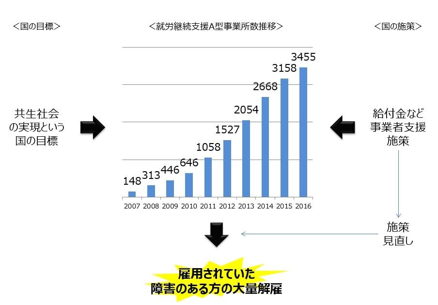 就労継続支援A型事業所の事業所数推移とその背景