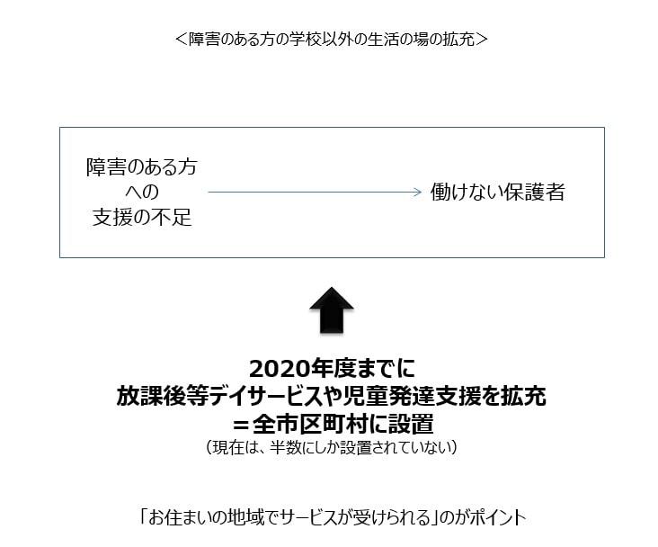 東京都による障害のある方の学校以外の生活の場拡充施策