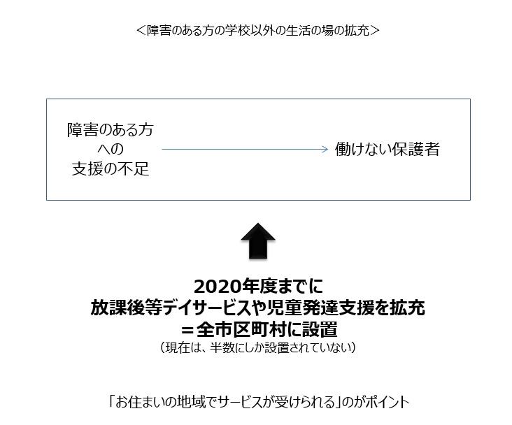 東京都が打ち出した施策