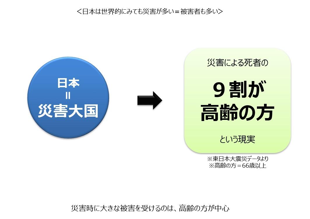 日本における災害と災害死亡者との関係