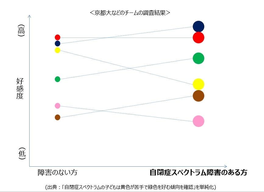自閉症スペクトラム障害のある方の色の好みに対する一般的な傾向
