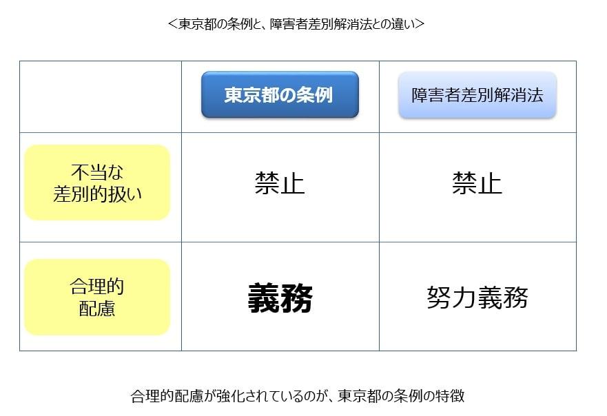 東京都が施行した条例のポイント