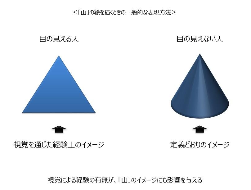 山の理解の仕方、そのイメージ