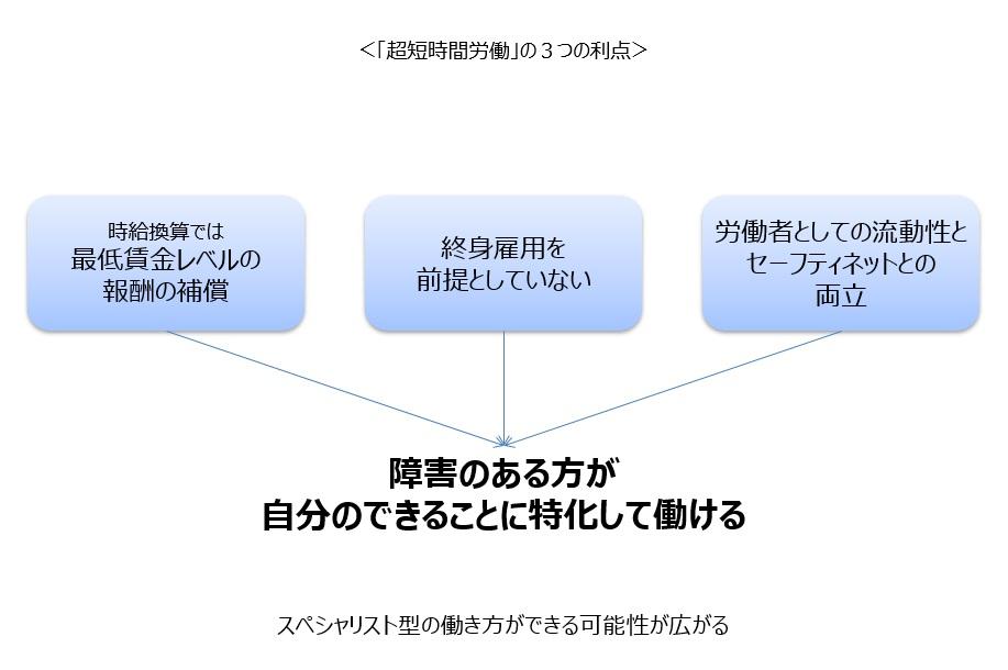 「超短時間労働」モデルのポイント