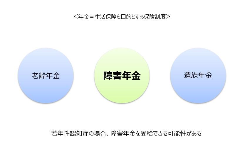 公的年金の3つの種類