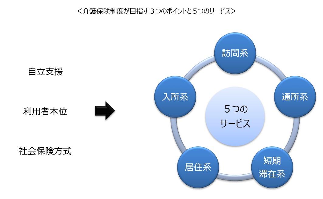 日本の介護保険制度の全体像