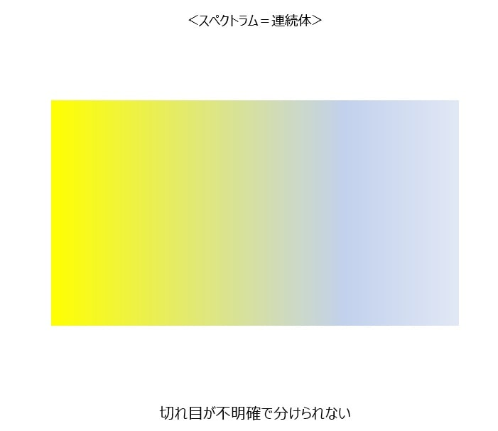 スペクトラムのイメージ