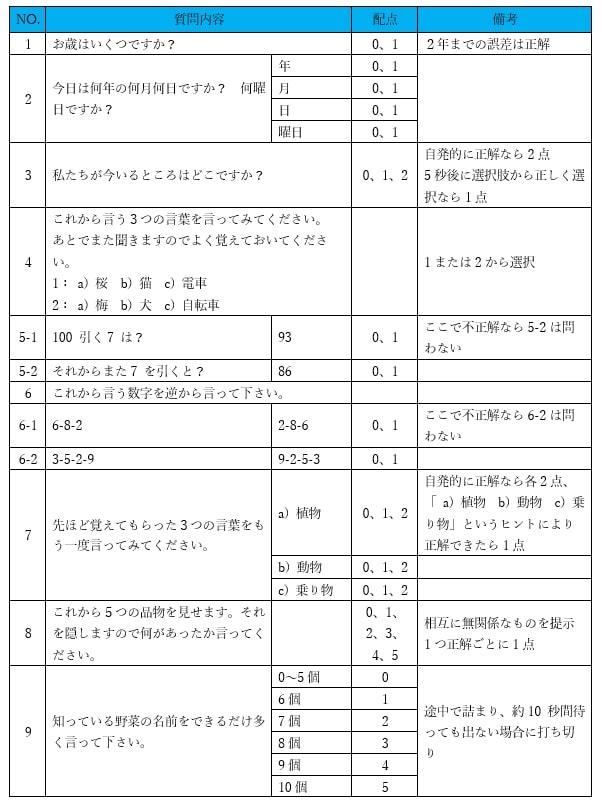 長谷川式簡易知能評価スケールの質問項目とその評価方法