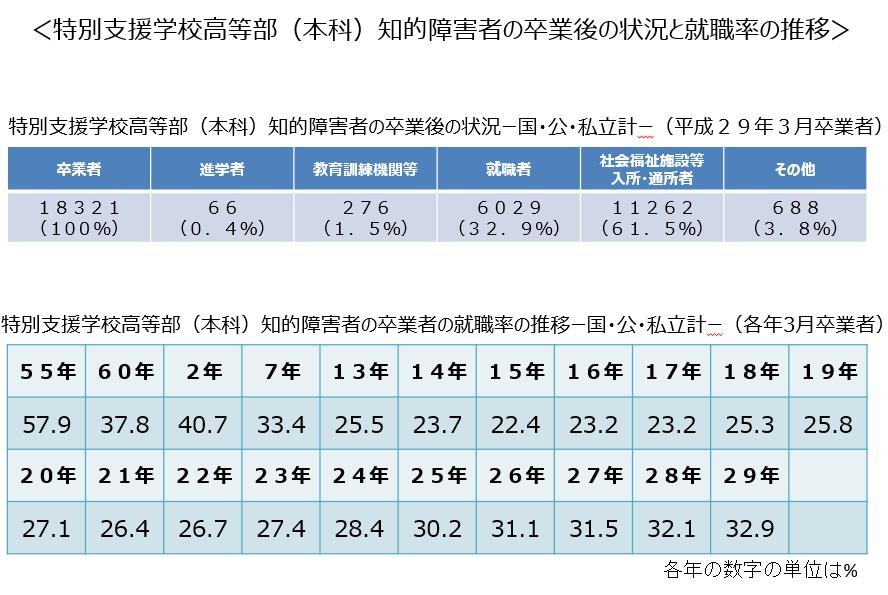 特別支援学校高等部(知的障害)卒業後の状況と就職率の推移