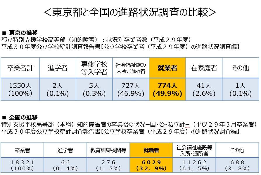 東京都と全国の進路状況調査の比較
