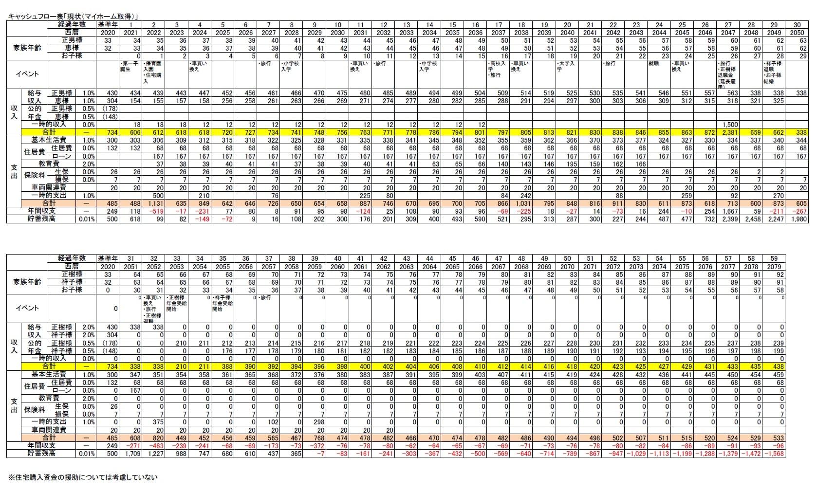 キャッシュフロー表の参考例